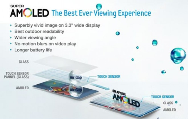 How 'Super AMOLED' Displays Work