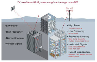 How TV Towers Can Easily Make a Land-Based GPS Network
