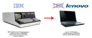 Then and Now: IBM Personal Computers