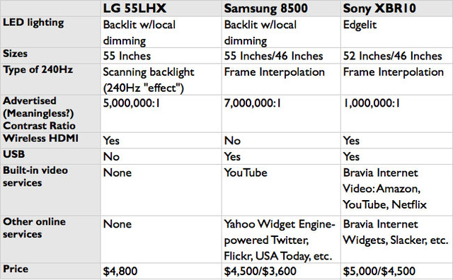 The Best of LCD: New LED-Lit TVs From LG, Samsung and Sony Compared