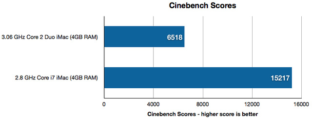 iMac Benchmark Charts (Large Performance Differences) - Gallery