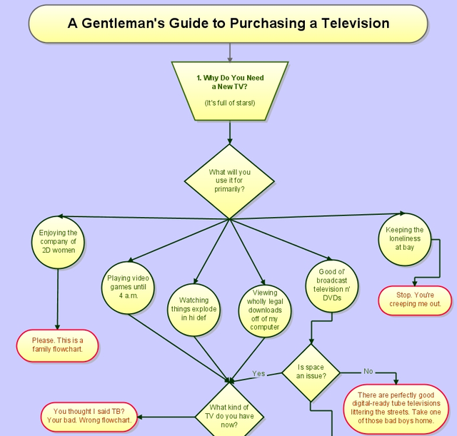 The Epic HDTV Buyer's Guide Flowchart