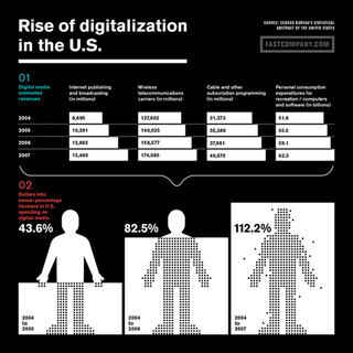 The US is Giving Digitalization 112 Percent