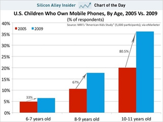 One Third Of U.S. 11-Year-Olds Have Cellphones