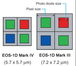 Giz Explains: Why ISO Is the New Megapixel