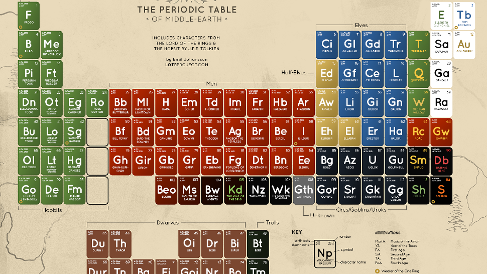 The periodic table of middle earth urtaz Choice Image