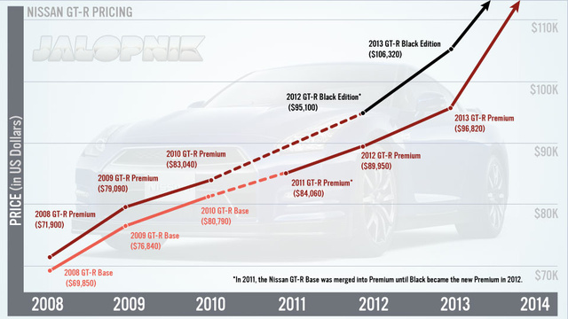 This Chart Shows How The Nissan GT-R's Price Has Skyrocketed 35% In Five Years