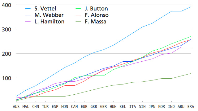 The 2011 Formula One season's lopsided awesomeness in one chart