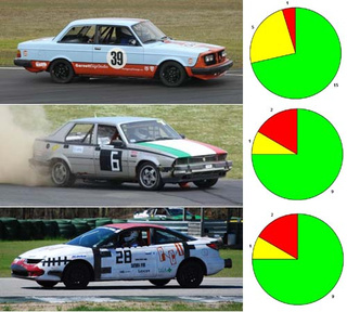 Results Of The LeMons Torture Test: Volvo, Alfa, Saturn The Most Reliable $500 Beaters!