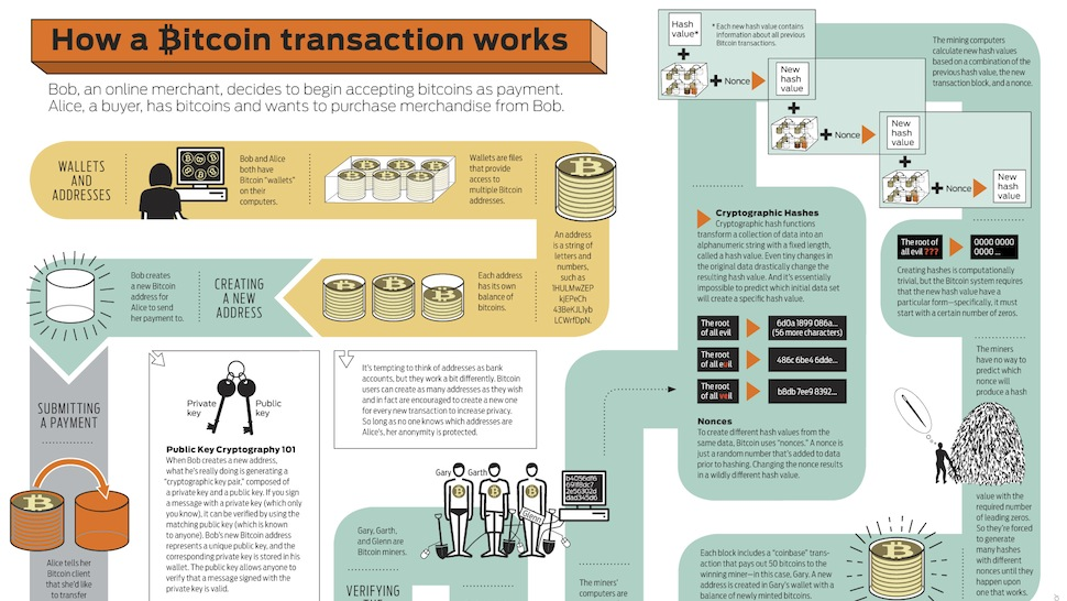 how a bitcoin transaction actually works gizmodo australia
