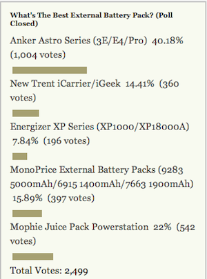 Most Popular External Battery Pack: Anker Astro Series (3E/E4/Pro)