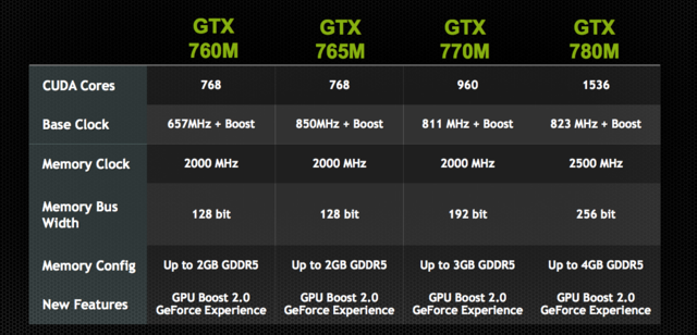 Nvidia GeForce GTX 780M: The New Best Graphics Card For Your Laptop