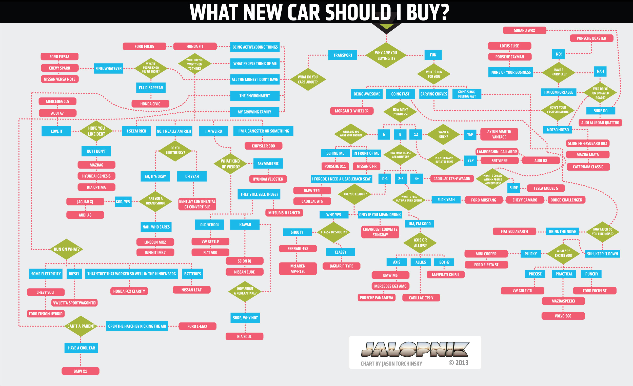 this flowchart will tell you exactly which new car to buy. Black Bedroom Furniture Sets. Home Design Ideas