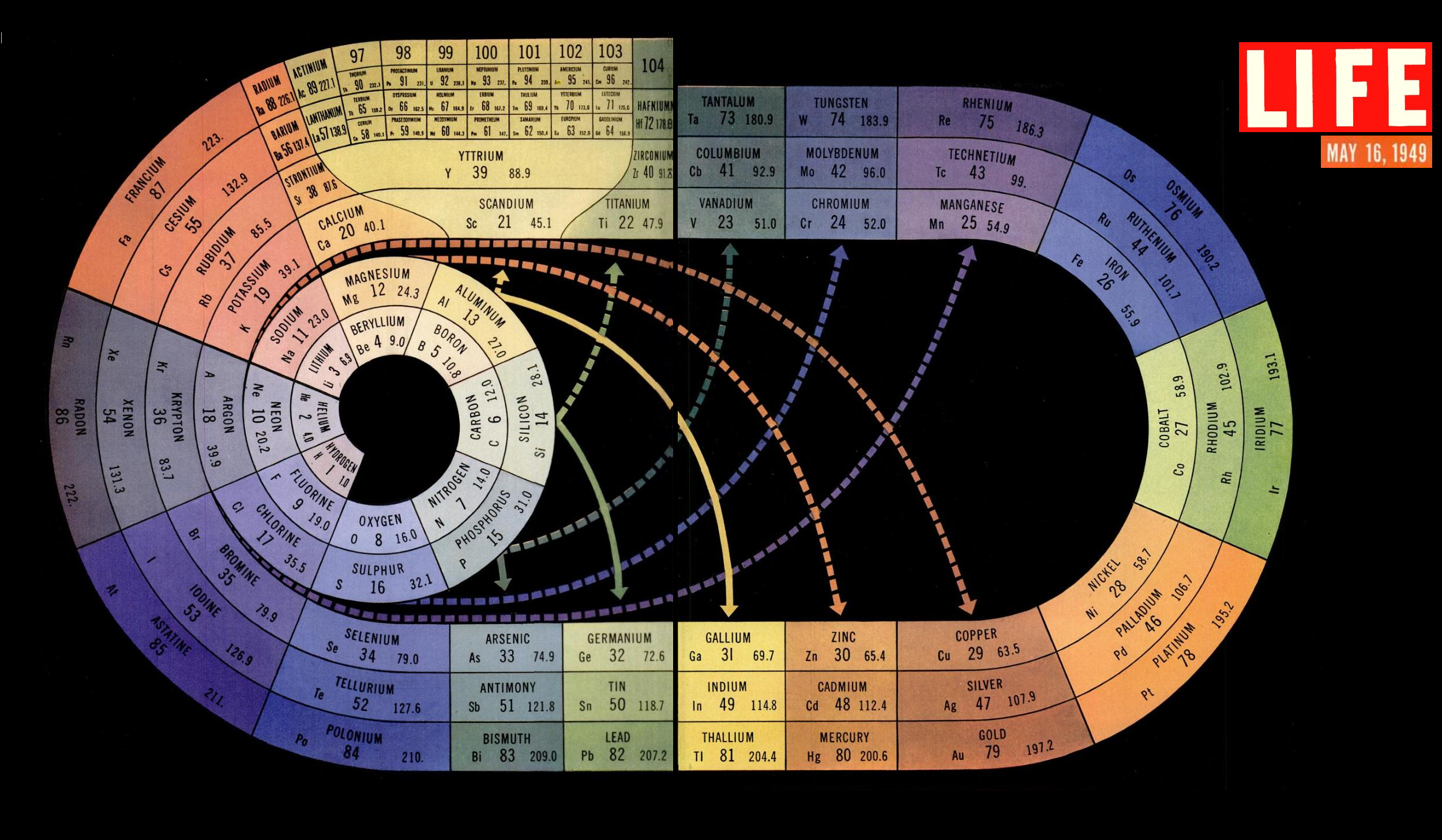 Vintage Infographic  Periodic Table (1949)