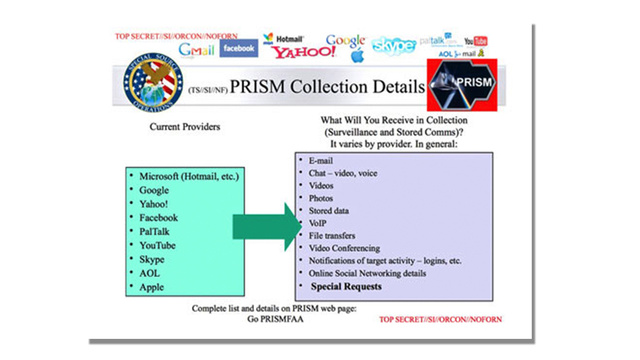 What Is PRISM?