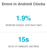 Why 3.5% Of Android Clocks Are an Hour Off