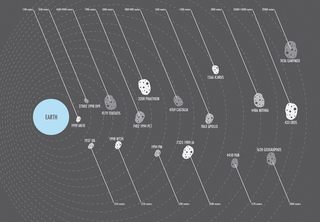 The Asteroids Closest to Killing Us, Visualized