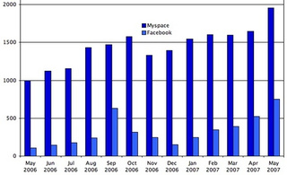Facebook gains on Myspace