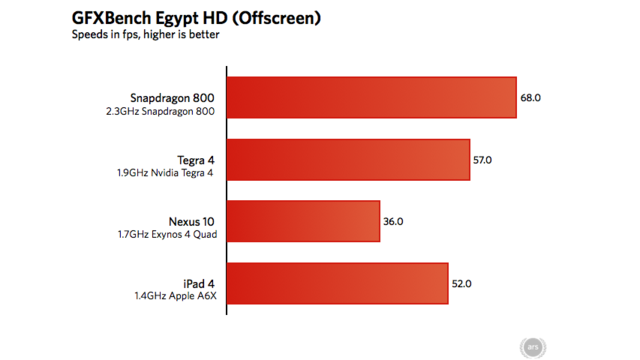 Qualcomm Snapdragon 800 Benchmarks: This Thing Has a Face-Melting GPU