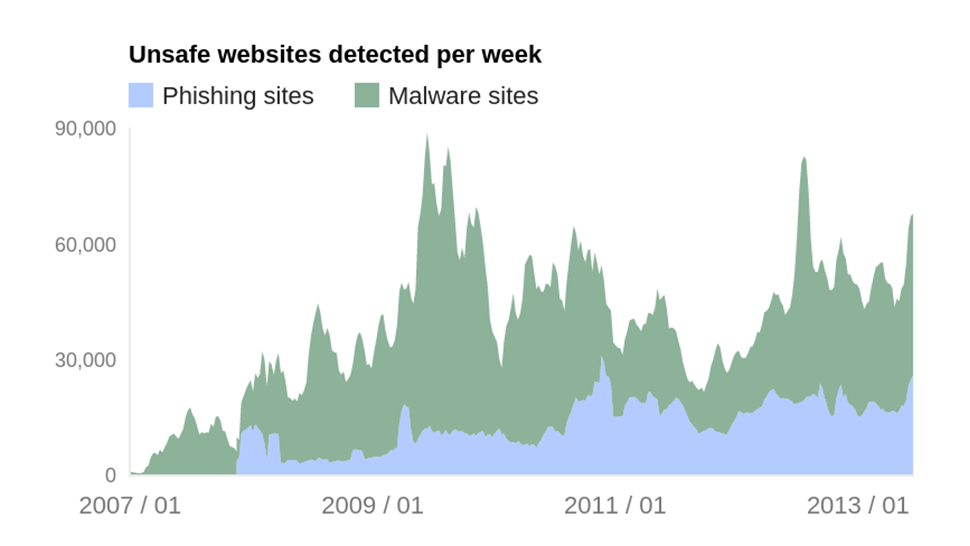 Google Reveals Data on Sites That Are Phishing and Installing Malware