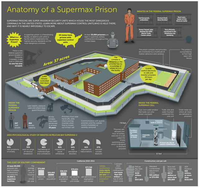 "Should Architects Boycott Building ""Supermax"" Prisons?"