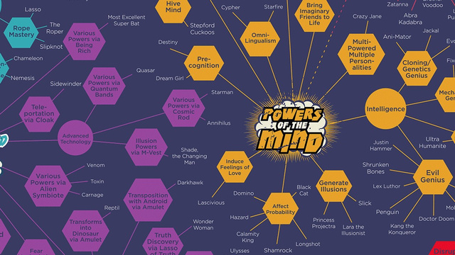 Drool at this Chart of All the Glorious Superpowers You'll Never Have