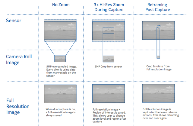 How Nokia's Radical New Zoom Tech Works