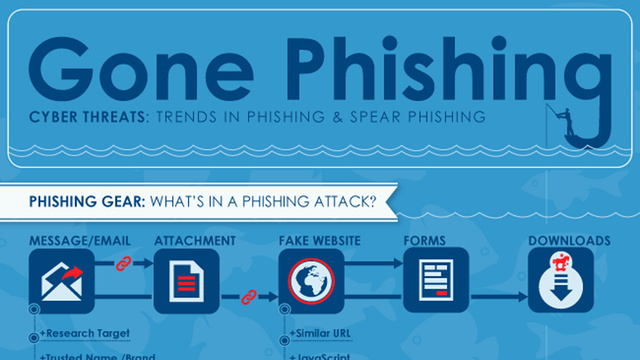 Even If You're Wise To Phishing, Spear Phishing Could Still Fool You