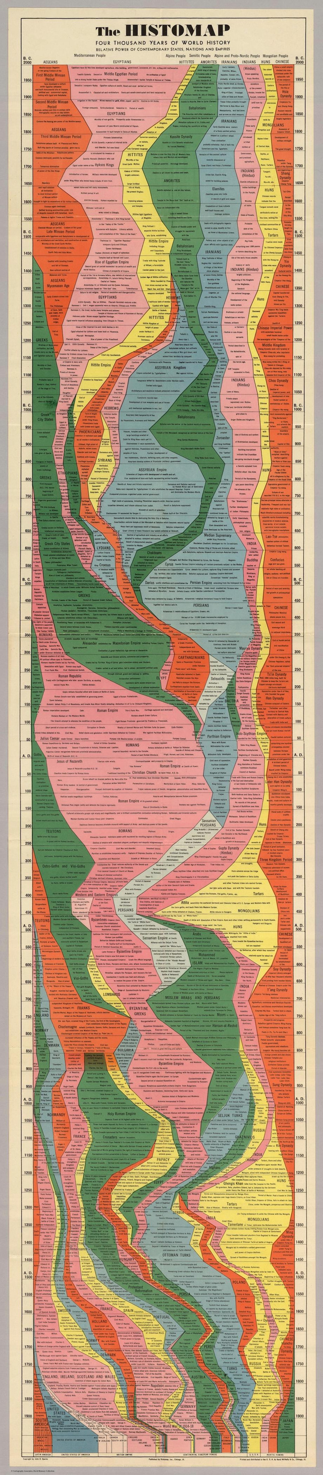 All Hail Histomap: 4,000 Years of History in a Single Poster