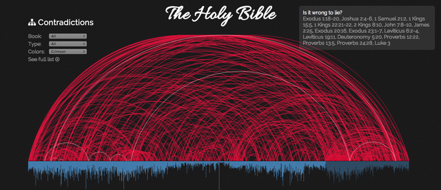This Comprehensive Map Traces 463 of the Bible's Major Contradictions