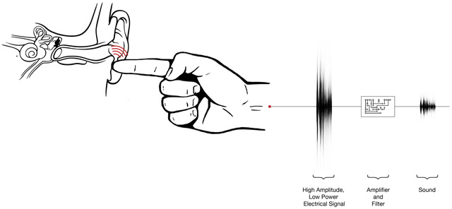 Incredible Disney Microphone Transmit Sounds Through Your Fingertips
