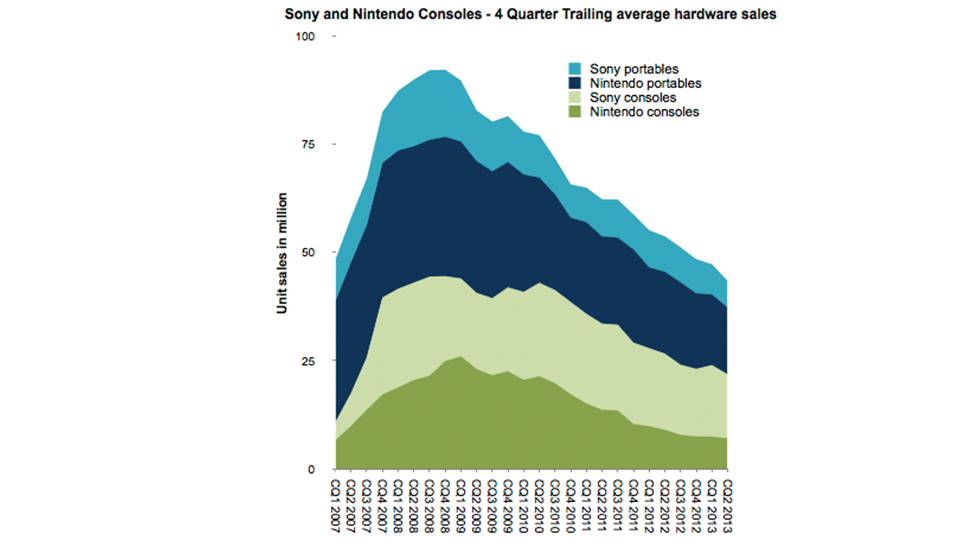 Yikes! Sales Chart Predicts Gaming Doom For Sony And Nintendo.