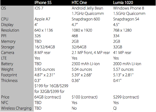 How the iPhone 5S Stacks Up Against Its Biggest Competitors