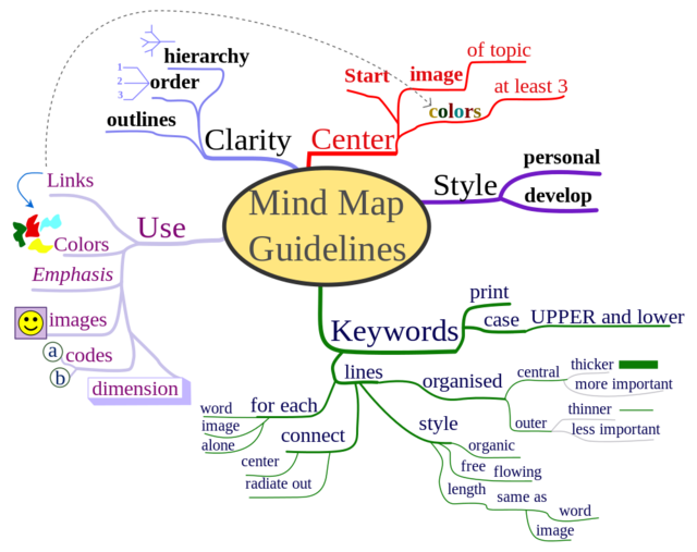 Security Mind Map How to Use Mind Maps to