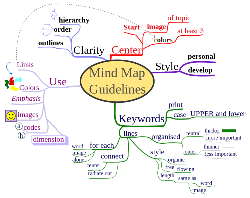 How To Use Mind Maps To Unleash Your Brain39;s Creativity And Potential