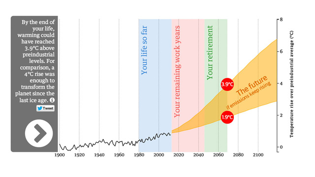 How Much Global Warming Will Happen Before You Kick The Bucket?
