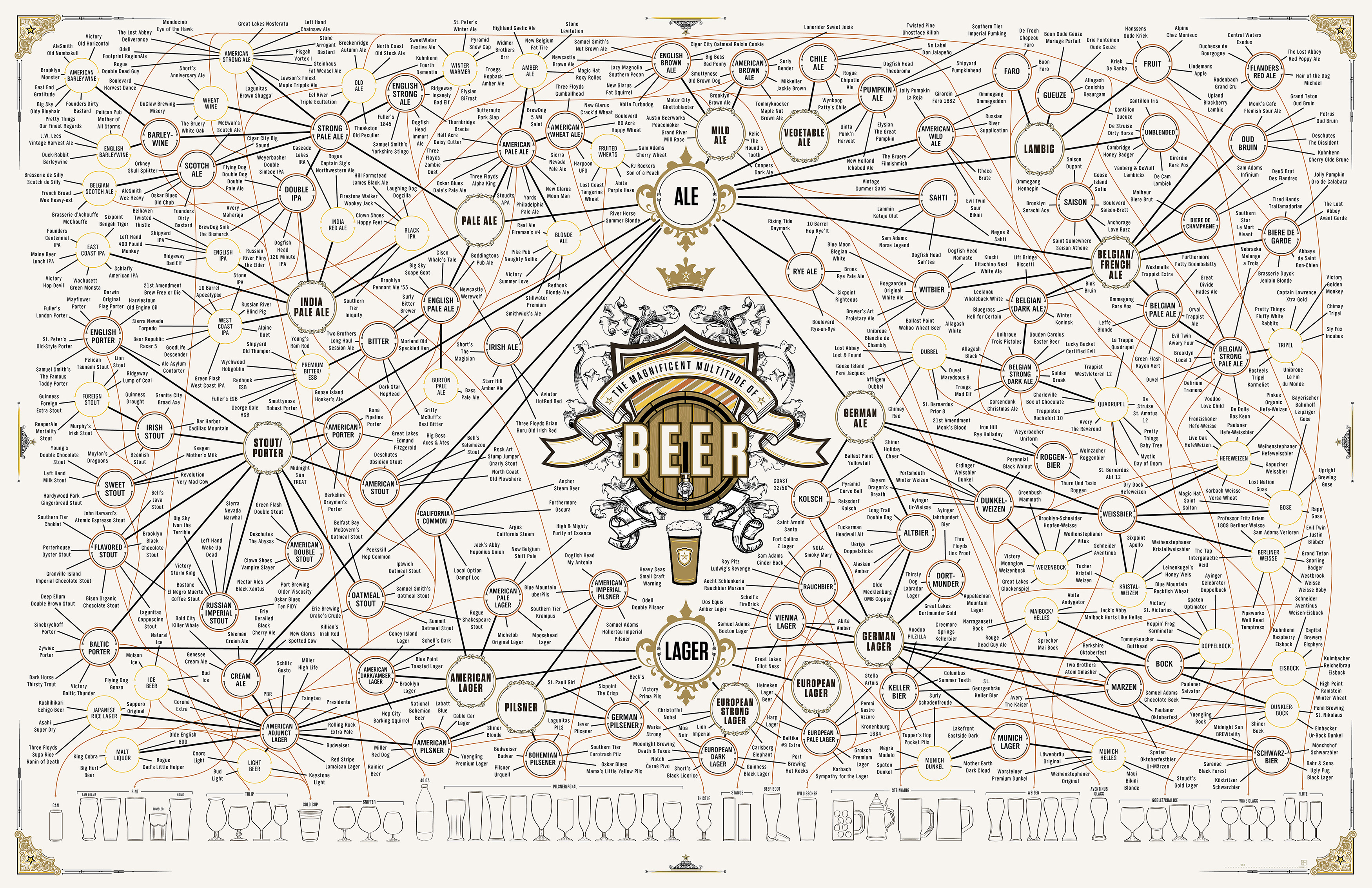 I found this very cool beer chart thought id pass it along i found this very cool beer chart thought id pass it along urtaz Images