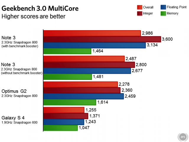 Ugh, Samsung Rigged the Note 3 to Perform Better in Benchmark Tests