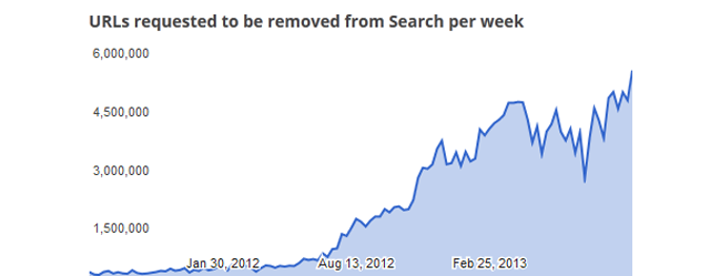 """Google Is Now Deleting Nine """"Pirate"""" Links Every Second"""