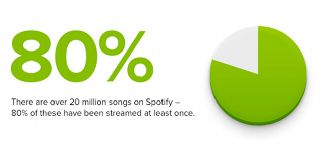 More Than 4 Million Spotify Songs Have Never Been Played