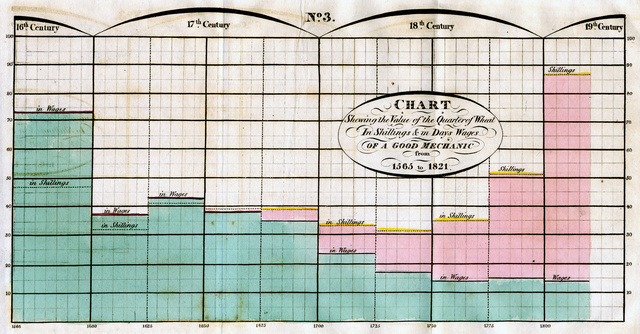 These 230-Year-Old Charts and Graphs Were the Very First Infographics