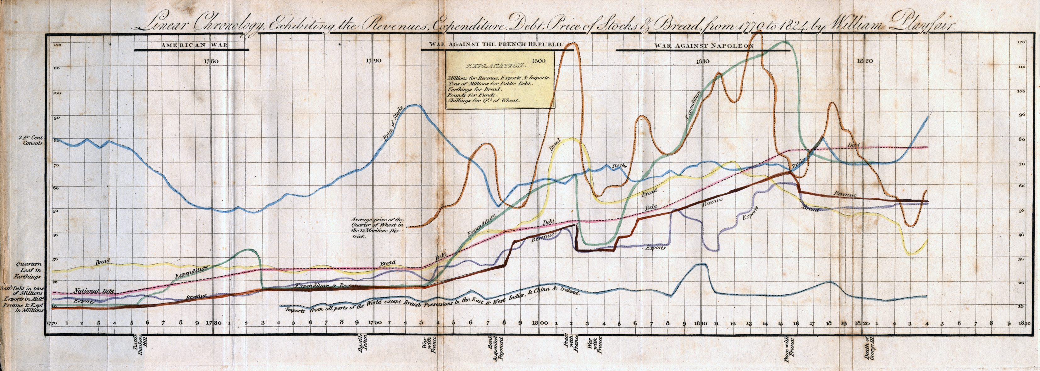 These 230-Year-Old Charts And Graphs Were The Very First ...