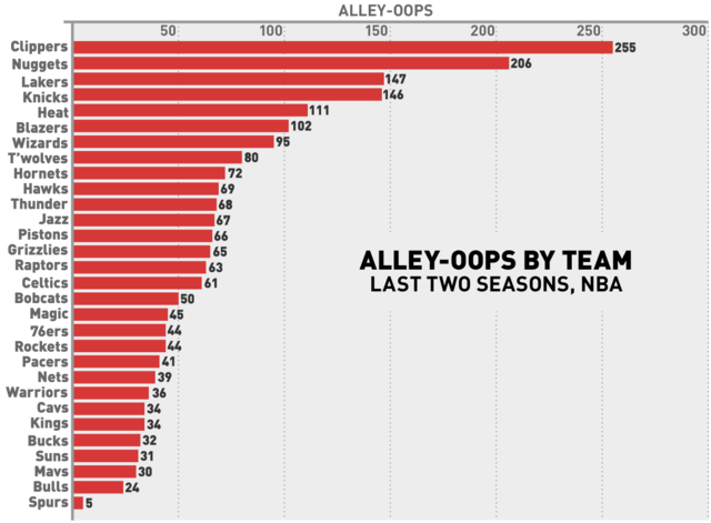 The Fun-Hating Spurs Threw Just One Alley-Oop Last Season