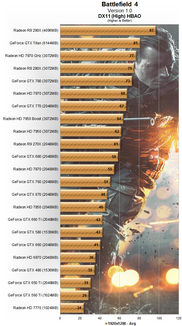 Battlefield 4 Benchmarked: Is Your PC Up To The Task?