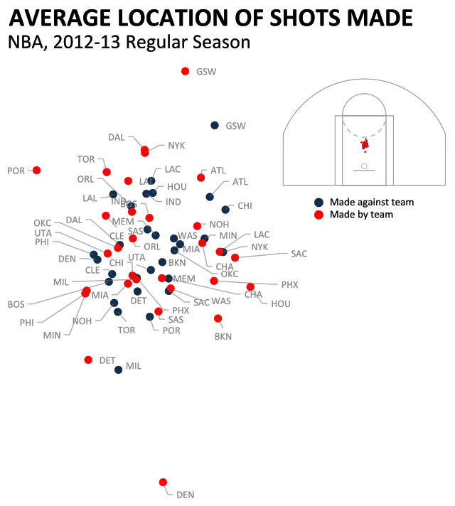 Where's Your Team Scoring From? An Early Look At NBA Distance S…