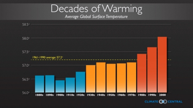 The coldest years now are warmer than the hottest years before 1998