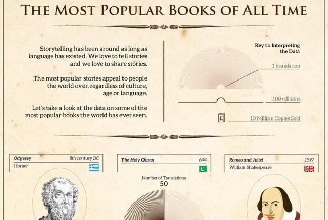 This Infographic Shows that a Story Can Hit Big Without the Internet