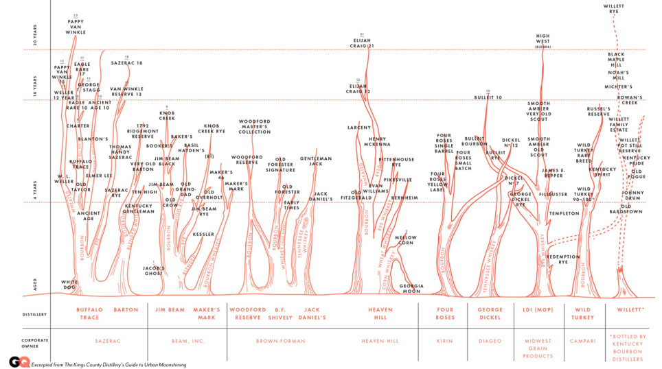 The Complex Relationships Between Bourbons, Visualised