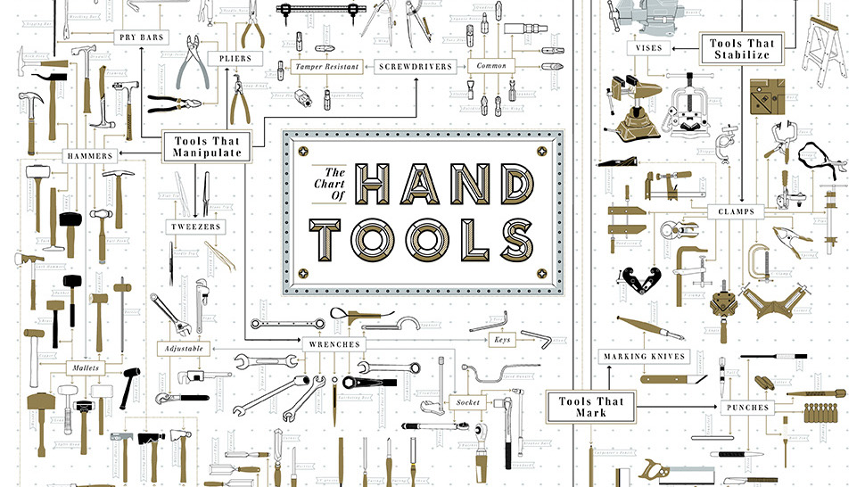 This Gorgeous Chart Of 300 Hand Tools Is A DIYer's Dream | Gizmodo Australia