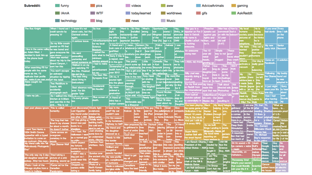 The 200 Top-Scoring Reddit Posts of All Time, Visualized